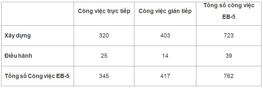so-lieu-viec-lam-du-an-eb5-higline